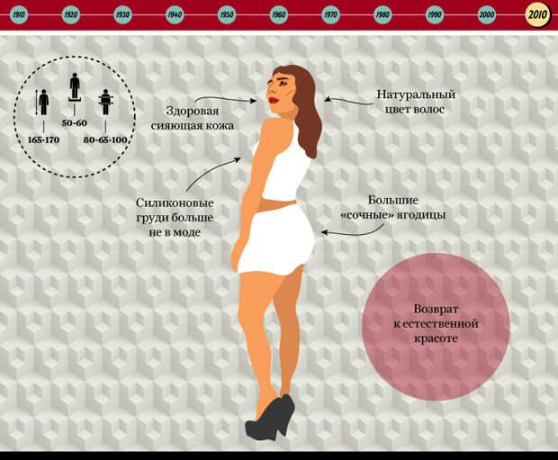 Эволюция стандартов женской красоты. Инфографика