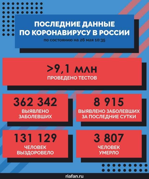 Данные по COVID-19 в РФ на утро 26 мая