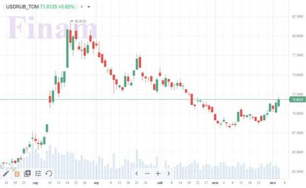 Коронавирус и финансовые рынки 6 июля:Россия уступила Индии