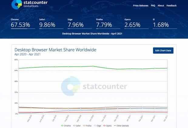 Google Chrome набирает обороты, в то время как Safari, Microsoft Edge и Firefox теряют долю