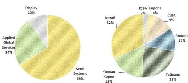Распределение выручки по сегментам и географиям