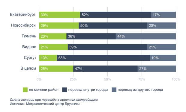 Каждый пятый житель Новосибирска до переезда в новую квартиру жил в другом городе