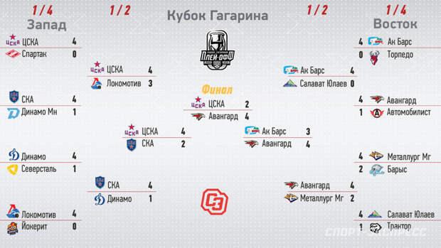 Кубок Гагарина 2021: сетка плей-офф КХЛ