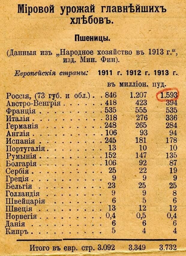 Российская Империя эпохи Императора Николая II. Мировое лидерство