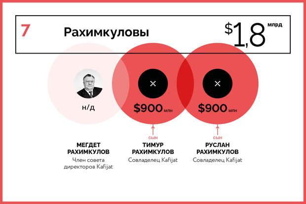 10 богатейших семейных кланов России — 2020
