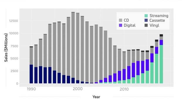 A chart showing music sales figures over time, showing that vinyl has grown over the years, while CD, digital sales have crashed.