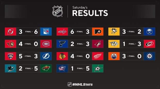Россия выиграла командный ЧМ по фигурке, ничья «Зенита» и победа «Локо», «Барса» с Кубком Испании, русский вечер в НХЛ, Флик уйдет из «Баварии» и другие новости утра