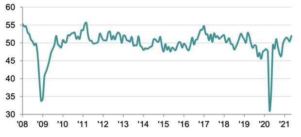 Индекс деловой активности в производственном секторе в России в мае увеличился до 51,9балла