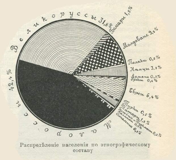 Новороссия. Факты, о которых вы не знали