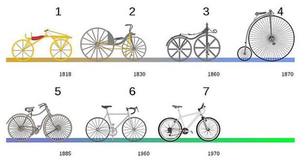 Как изобретали велосипед? Дерзкие велосипедистки.  Что представляют собой шоссейные велосипеды? (3 статьи)