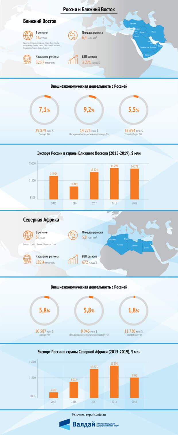 Российский экспорт в страны Ближнего Востока и Северной Африки