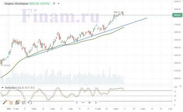Российский рынок начал торги с небольшим негативом