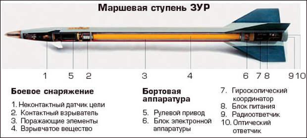 """""""Панцирь"""" для страны и армии"""