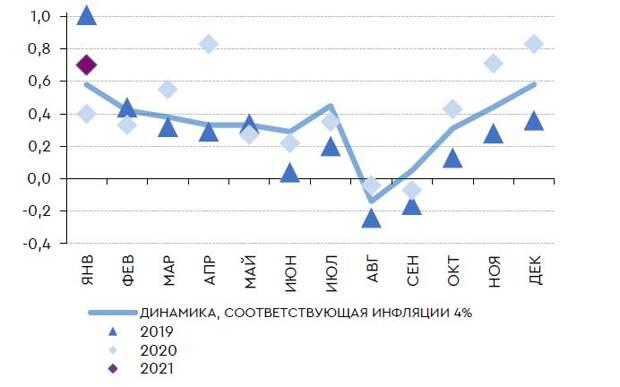 Месячный рост цен, соответствующий 4% в пересчете на год и фактические данные, % м/м