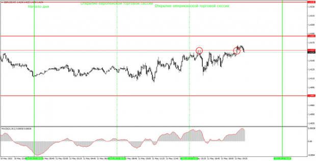 Аналитика и торговые сигналы для начинающих. Как торговать валютную пару GBP/USD 12 мая? Анализ сделок вторника. Подготовка