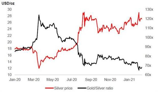 Коэффициент золото/серебро и цены на серебро