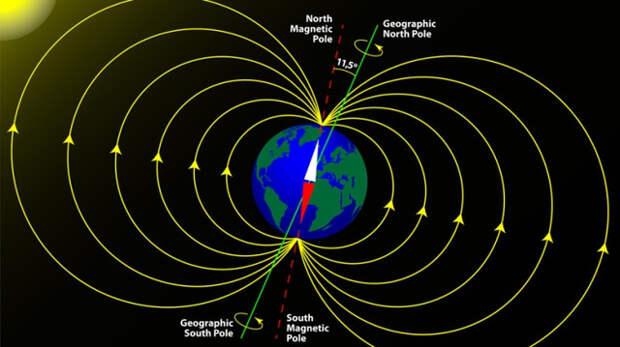 Seismology, Конспирология, магнитная модель, полюс, поля, ядро