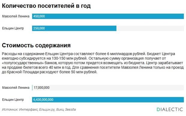 Стоимость содержания Мавзолея Ленина и Ельцин-центра