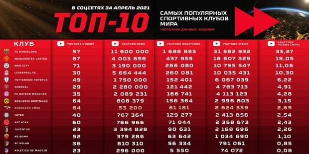 «Авангард»: «Мы — главная команда российского спорта в апреле в соцсетях!»
