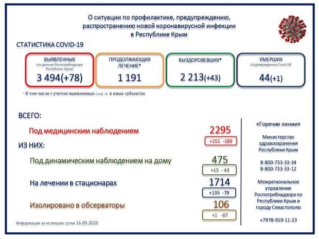 Ещё один пациент с коронавирусом скончался в Крыму