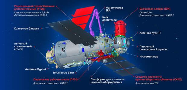 Модуль «Наука» поднял перигей орбиты на 25 километров