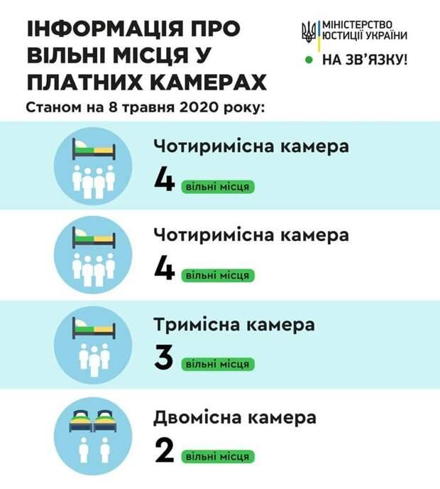 Сколько стоит сидеть вкомфортом: вукраинских СИЗО появились платные камеры