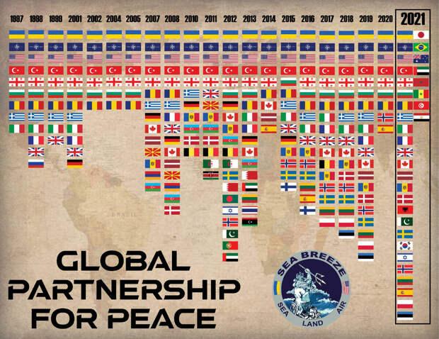 Состав стран участников с 1997 по 2021 год