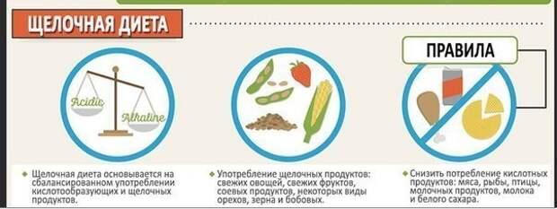 Плюсы и минусы популярных диет