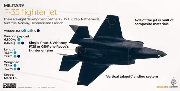 В гонке вооружений за превосходство в воздухе Россия бросает вызов гегемонии США