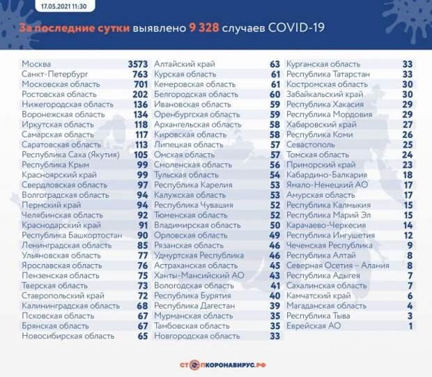 ВРоссии засутки выявили 9328 заразившихся коронавирусом