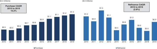 Caliber Home Loans: агентство американской мечты выходит на IPO