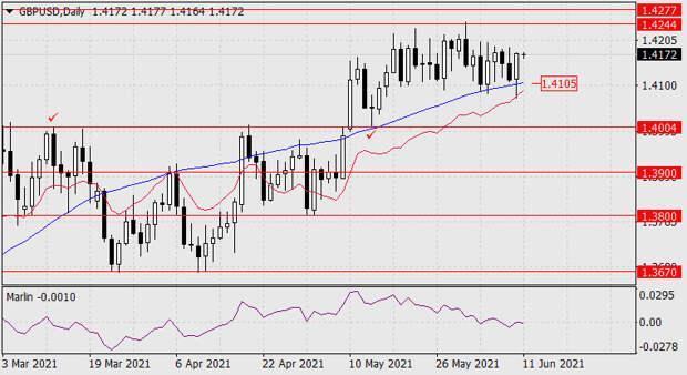 Прогноз по GBP/USD на 11 июня 2021 года