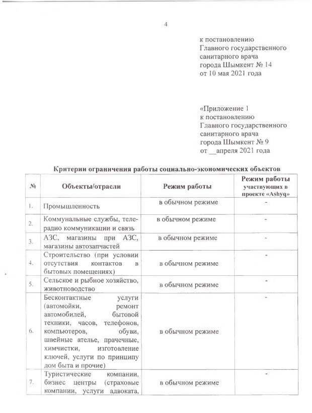 Вышло новое постановление главного санитарного врача Шымкента