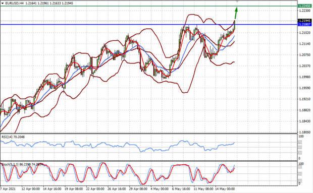 Вероятнее всего, рынки ждет восстановление спроса, а доллар продолжение снижения (ожидаем роста пары EURUSD и снижения USDJPY)