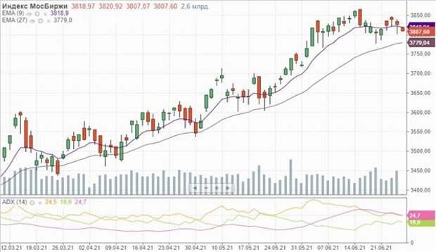 Инвесторы начали день с продаж акций металлургических компаний