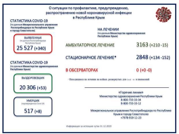 Ещё 8 человек с коронавирусом скончались в Крыму