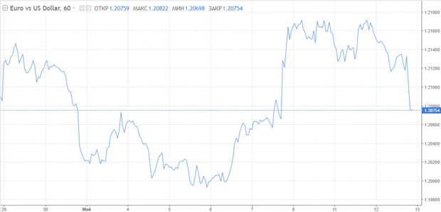Евро ставит амбициозные цели, поводов для снижения доллара становится меньше. Конец недели может иметь определяющее значение