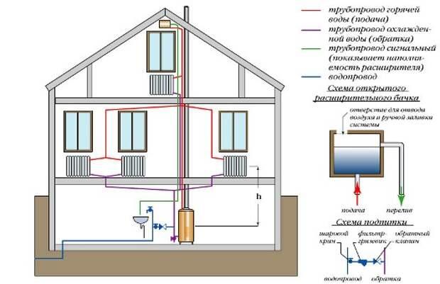 Картинки по запросу Какую систему отопления выбрать для частного дома: типы, особенности, описание