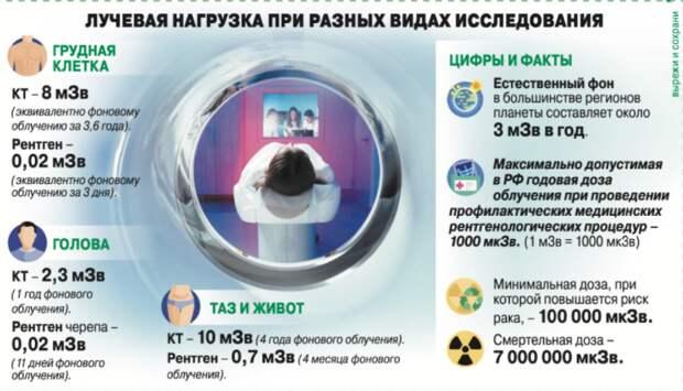 Сколько раз в год можно делать рентген и КТ