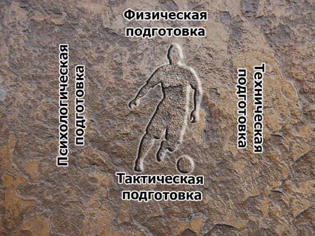 Результат зависит от того, что находится в основании или роль спортивной психологии в подготовке футболистов