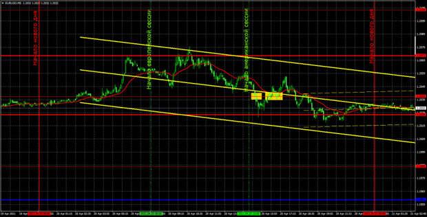 Прогноз и торговые сигналы по EUR/USD на 21 апреля. Детальный разбор вчерашних рекомендаций и движения пары в течение дня.