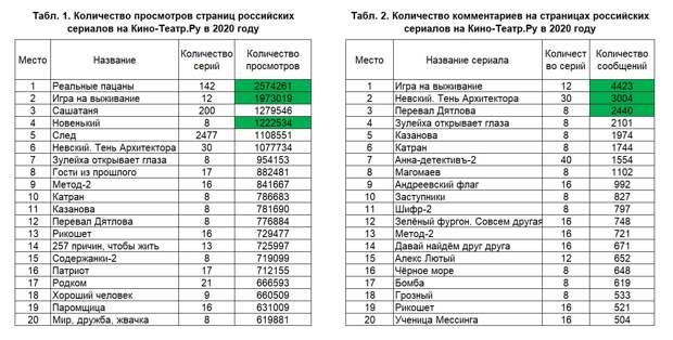 Глас народа: Лучшие российские сериалы 2020 года по мнению зрителей