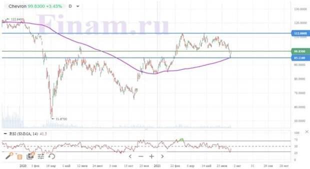 Динамика акций Chevron