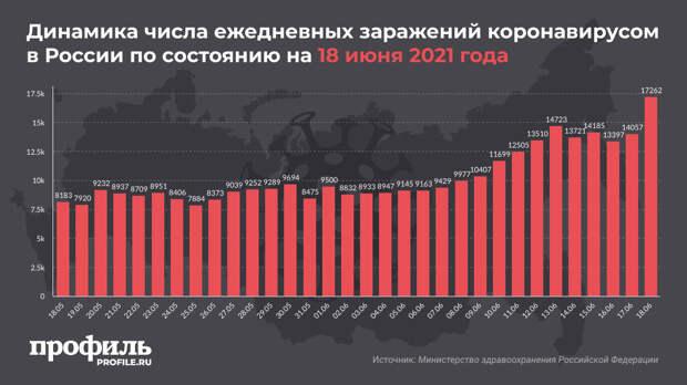 Максимальное с 1 февраля число заражений COVID-19 зафиксировали в России