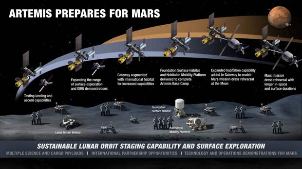 Начинается космическая эпоха ISRU