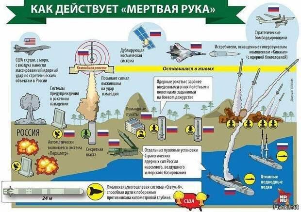 Система ответного ядерного удара «Периметр» восстановлена. «Мёртвая рука» снова на боевом посту