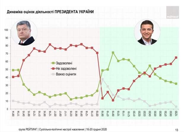 Списать на коронавирус уже не получается. Почему 65% украинцев недовольны Зеленским