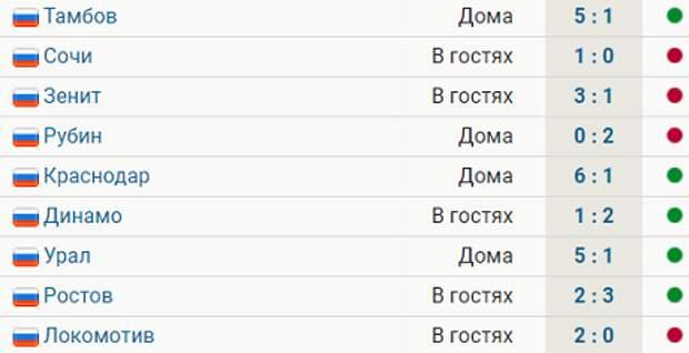«Спартак» пропускает 10 матчей РПЛ подряд. Клуб не играл на ноль с ноября 2020-го