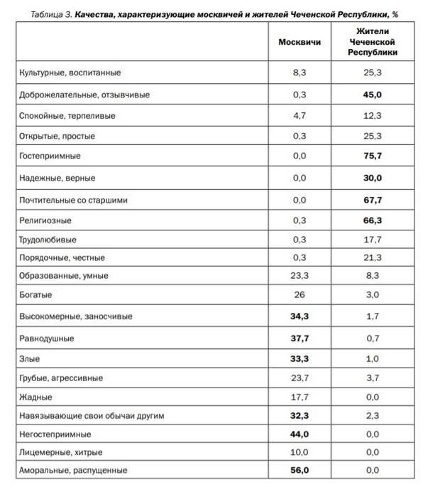 Чеченцы о Москве: Это опасный город злых и аморальных людей