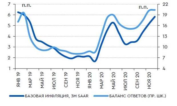 Ценовые ожидания предприятий и базовая инфляция